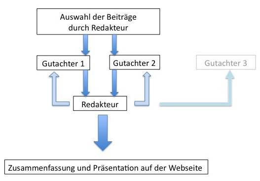 Grafik Ablauf Gutachtenerstellung