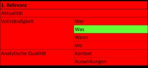 Grafische Darstellung der Ergebnisse
