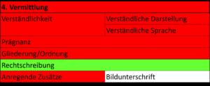 Grafische Darstellung der Bewertung